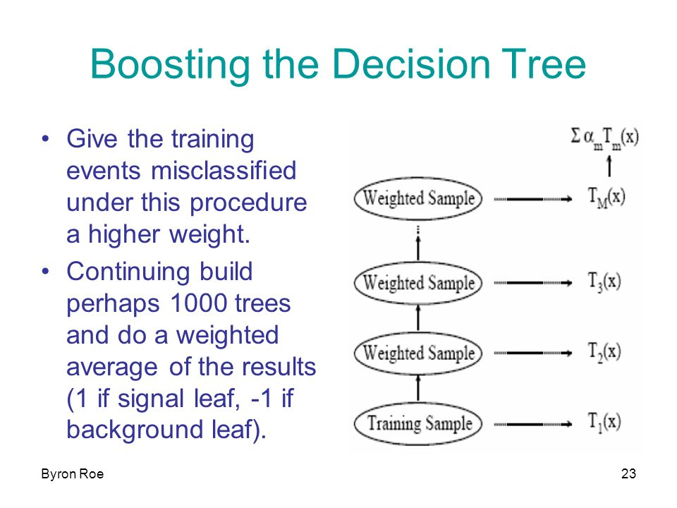Byron Roe23 Boosting the Decision Tree Give the training events misclassified under this procedure a higher weight.
