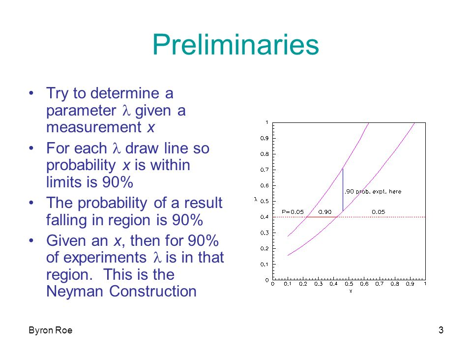 Byron Roe3 Preliminaries Try to determine a parameter l given a measurement x For each l draw line so probability x is within limits is 90% The probability of a result falling in region is 90% Given an x, then for 90% of experiments l is in that region.