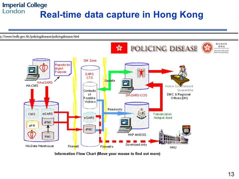 Real-time data capture in Hong Kong 13