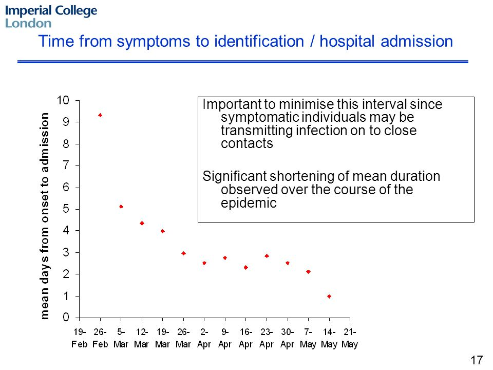 Time from symptoms to identification / hospital admission Important to minimise this interval since symptomatic individuals may be transmitting infection on to close contacts Significant shortening of mean duration observed over the course of the epidemic 17