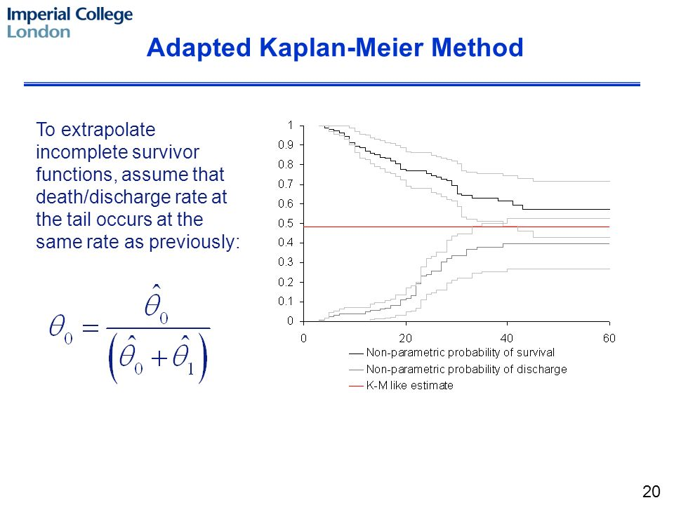 To extrapolate incomplete survivor functions, assume that death/discharge rate at the tail occurs at the same rate as previously: Adapted Kaplan-Meier
