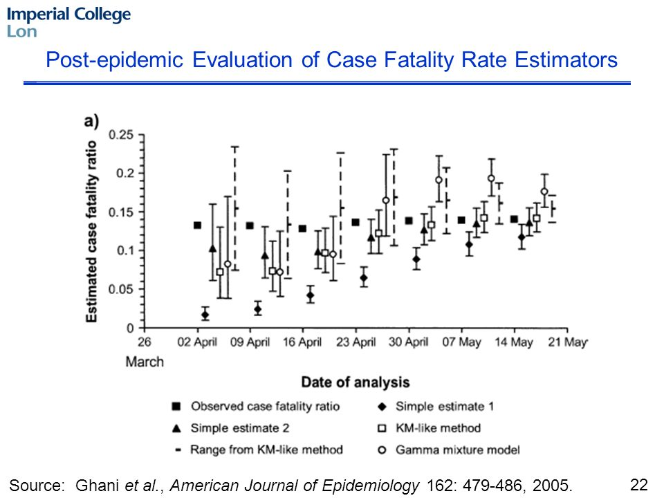 Source: Ghani et al., American Journal of Epidemiology 162: 479-486, 2005. Post-epidemic Evaluation of Case Fatality Rate Estimators 22