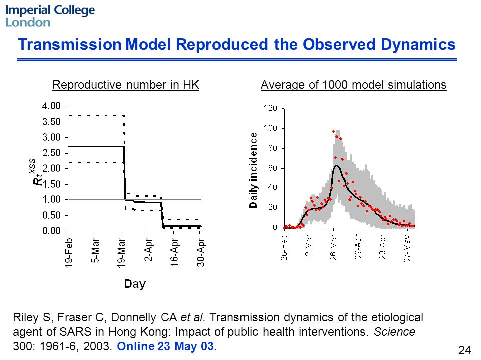 Transmission Model Reproduced the Observed Dynamics Reproductive number in HKAverage of 1000 model simulations 24 Riley S, Fraser C, Donnelly CA et al