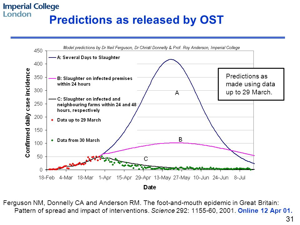 Predictions as released by OST Ferguson NM, Donnelly CA and Anderson RM. The foot-and-mouth epidemic in Great Britain: Pattern of spread and impact of