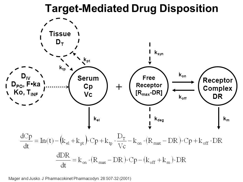 D IV D PO, Fka Ko, T INF Serum Cp Vc Tissue D T Receptor Complex DR k on k off k el kmkm k pt k tp Free Receptor [R max -DR] k deg k syn + Target-Medi