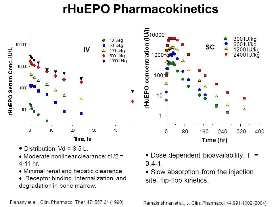 rHuEPO Pharmacokinetics Ramakrishnan et al., J. Clin. Pharmacol. 44:991-1002 (2004). IV SC Flaharty et al., Clin. Pharmacol. Ther. 47: 557-64 (1990).