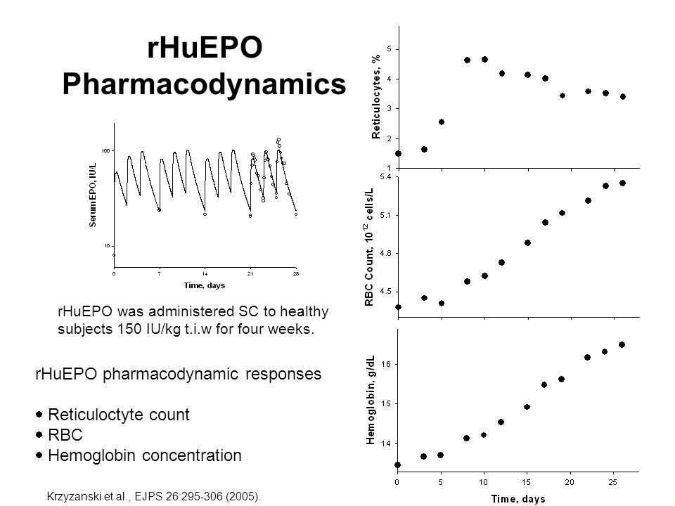 rHuEPO Pharmacodynamics rHuEPO was administered SC to healthy subjects 150 IU/kg t.i.w for four weeks. rHuEPO pharmacodynamic responses Reticuloctyte