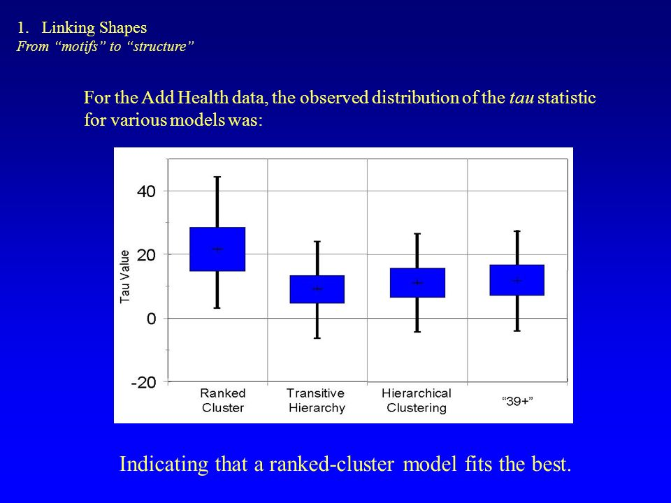 For the Add Health data, the observed distribution of the tau statistic for various models was: Indicating that a ranked-cluster model fits the best.