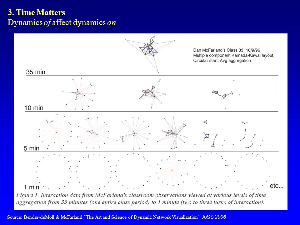 Source: Bender-deMoll & McFarland The Art and Science of Dynamic Network Visualization JoSS 2006 3.