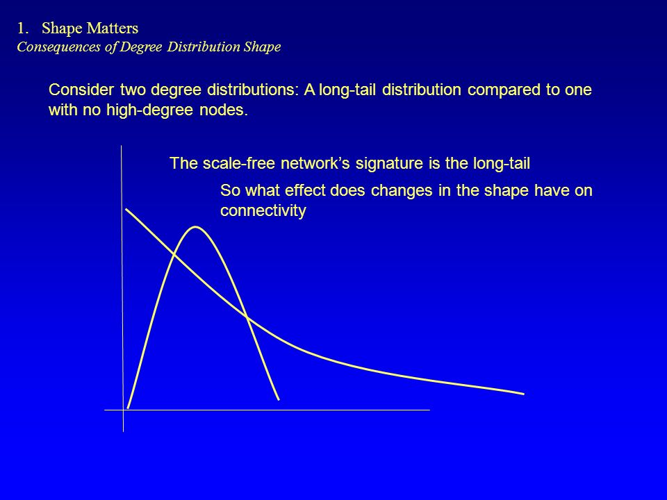 Consider two degree distributions: A long-tail distribution compared to one with no high-degree nodes.