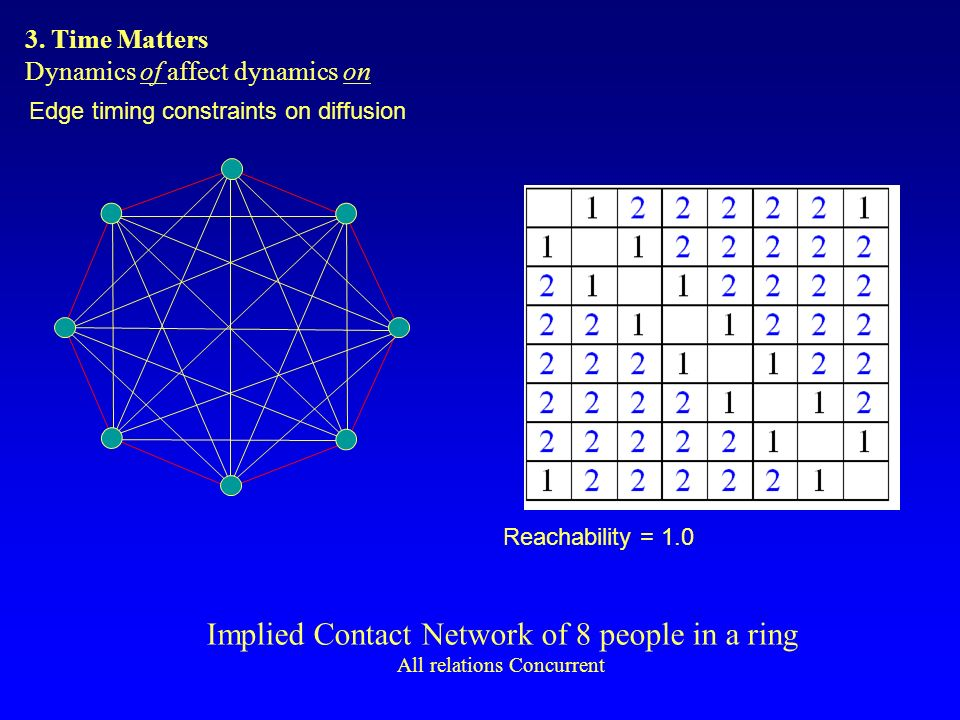 Implied Contact Network of 8 people in a ring All relations Concurrent Edge timing constraints on diffusion Reachability = 1.0 3.
