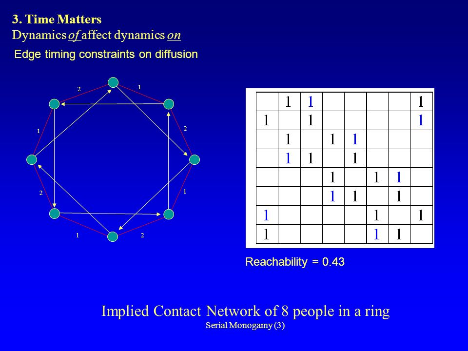 Implied Contact Network of 8 people in a ring Serial Monogamy (3) 1 2 1 1 2 1 2 2 Reachability = 0.43 Edge timing constraints on diffusion 3.