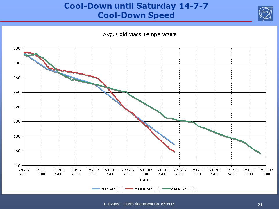 L. Evans – EDMS document no. 859415 21 Cool-Down until Saturday 14-7-7 Cool-Down Speed
