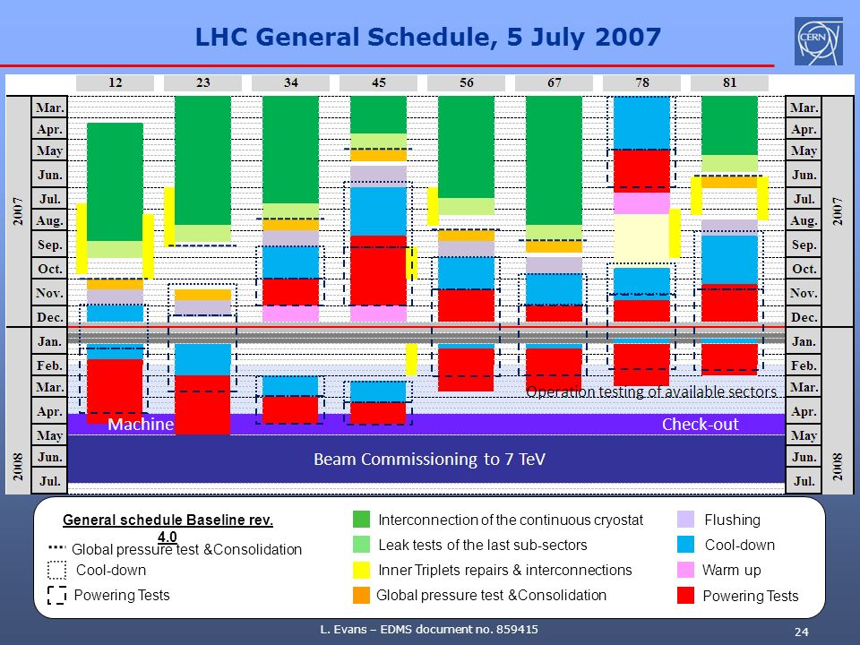 L. Evans – EDMS document no. 859415 24 LHC General Schedule, 5 July 2007 Interconnection of the continuous cryostat Leak tests of the last sub-sectors