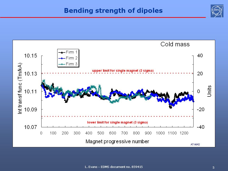 L. Evans – EDMS document no. 859415 5 Bending strength of dipoles