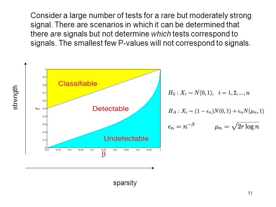 11 strength sparsity Consider a large number of tests for a rare but moderately strong signal.
