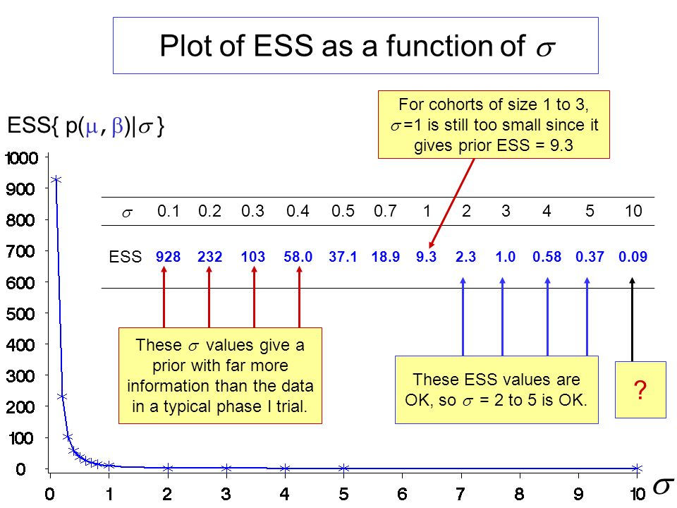 Plot of ESS as a function of ESS{ p(, )| } 0.10.20.30.40.50.71234510 ESS 92823210358.037.118.99.32.31.00.580.370.09 For cohorts of size 1 to 3, =1 is still too small since it gives prior ESS = 9.3 These ESS values are OK, so = 2 to 5 is OK.