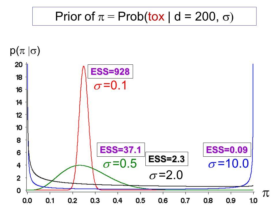 Prior of = Prob(tox | d = 200, ) p( ) =0.1 =0.5 =2.0 =10.0 ESS=928 ESS=37.1 ESS=2.3 ESS=0.09