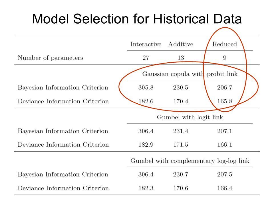 Model Selection for Historical Data