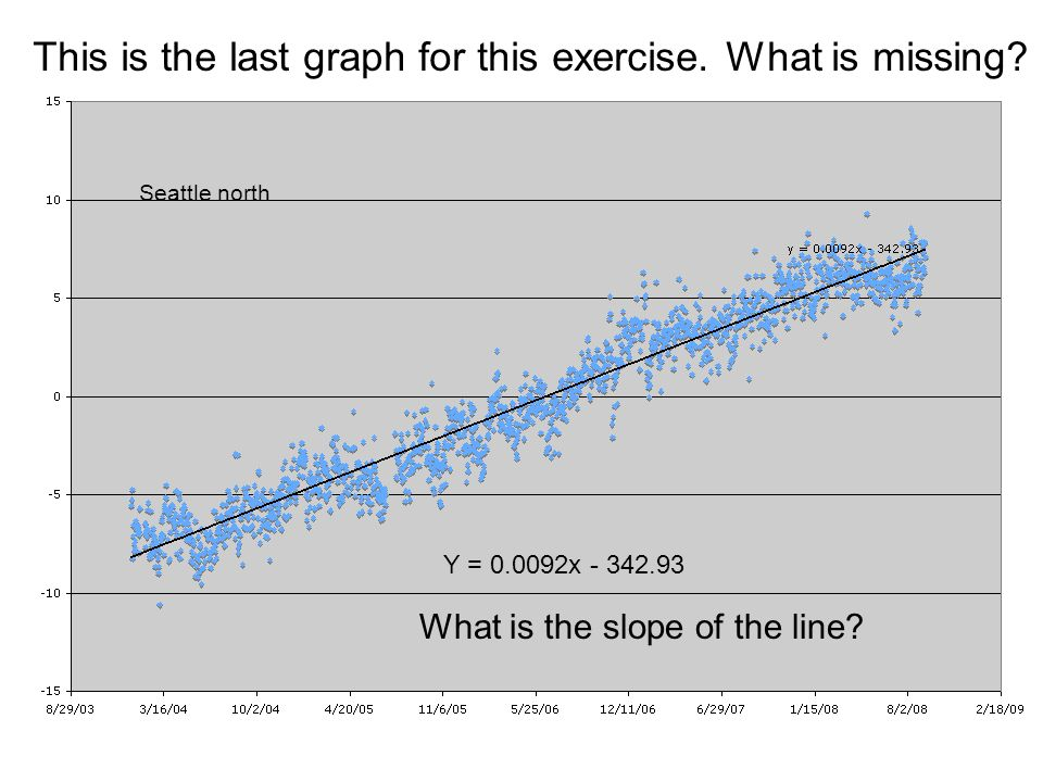 Y = 0.0092x - 342.93 This is the last graph for this exercise. What is missing? What is the slope of the line? Seattle north