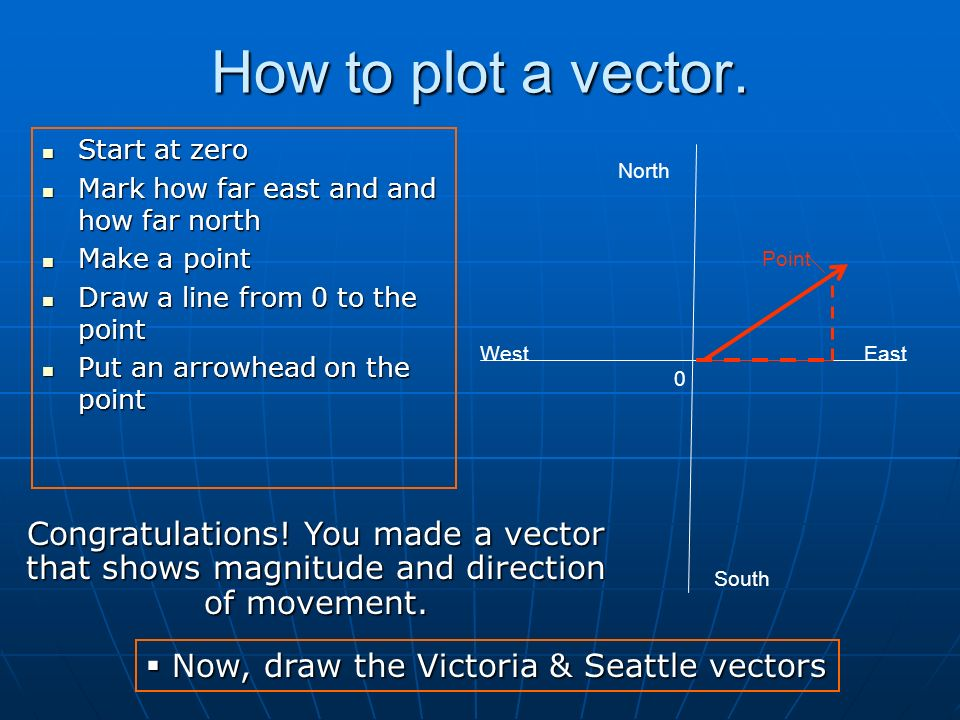 How to plot a vector. North South WestEast 0 Start at zero Start at zero Mark how far east and and how far north Mark how far east and and how far nor