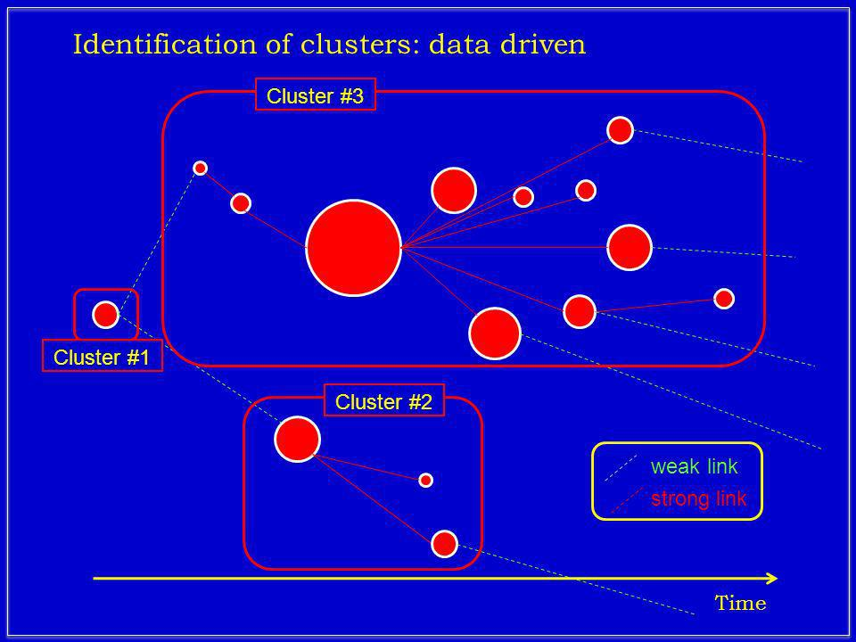 weak link strong link Cluster #3Cluster #2 Cluster #1 Identification of clusters: data driven Time
