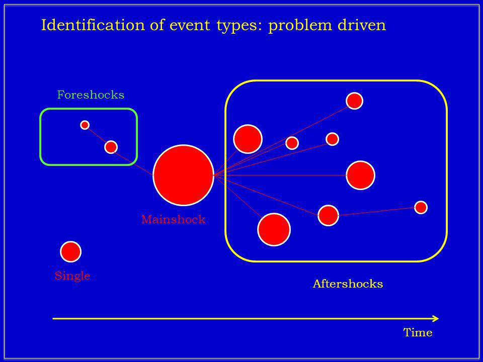 Foreshocks Aftershocks Mainshock Identification of event types: problem driven Time Single