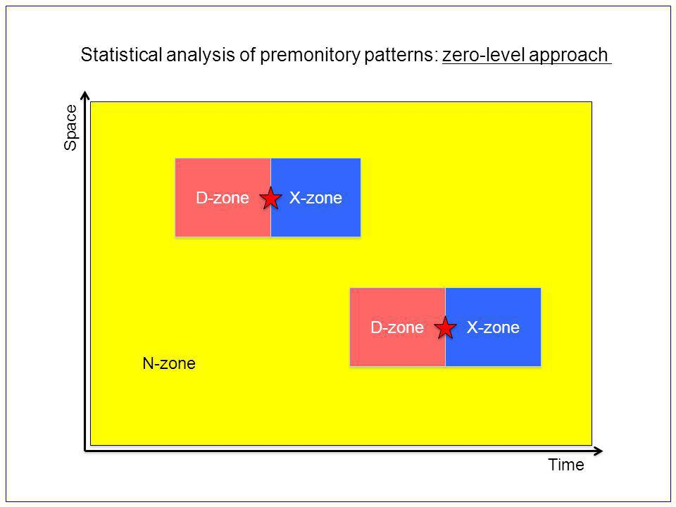 X-zone D-zone Time Space N-zone Statistical analysis of premonitory patterns: zero-level approach