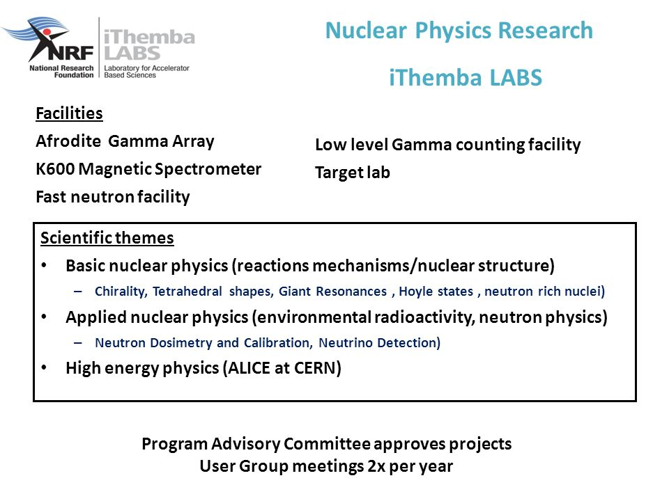 Nuclear Physics Research iThemba LABS Facilities Afrodite Gamma Array K600 Magnetic Spectrometer Fast neutron facility Low level Gamma counting facility Target lab Scientific themes Basic nuclear physics (reactions mechanisms/nuclear structure) – Chirality, Tetrahedral shapes, Giant Resonances, Hoyle states, neutron rich nuclei) Applied nuclear physics (environmental radioactivity, neutron physics) – Neutron Dosimetry and Calibration, Neutrino Detection) High energy physics (ALICE at CERN) Program Advisory Committee approves projects User Group meetings 2x per year
