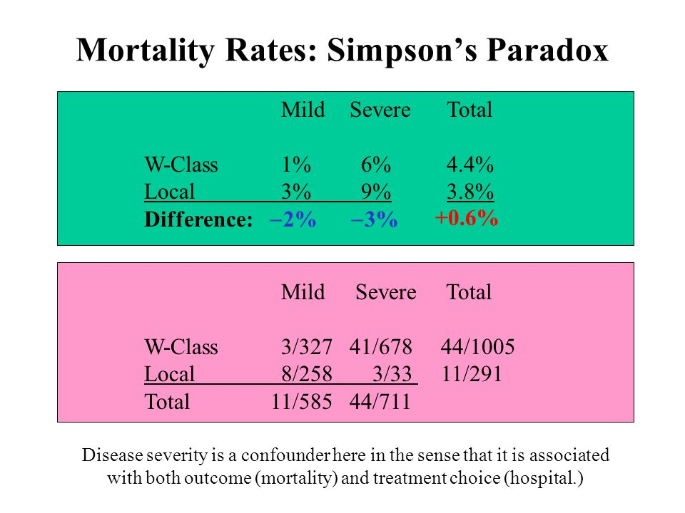 Mortality Rates: Simpsons Paradox MildSevere W-Class1% 6% Local3% 9% Difference: 2% 3% Total 4.4% 3.8% Mild Severe Total W-Class3/32741/678 44/1005 Local8/258 3/33 11/291 Total 11/58544/711 Disease severity is a confounder here in the sense that it is associated with both outcome (mortality) and treatment choice (hospital.) +0.6%