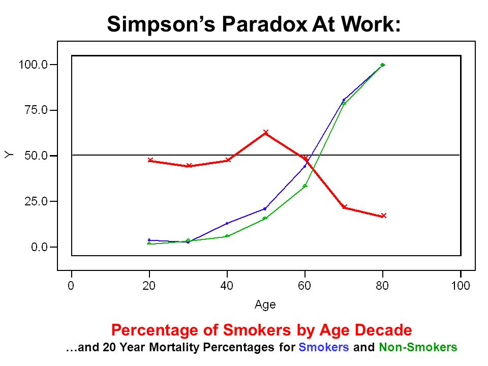 Simpsons Paradox At Work: Percentage of Smokers by Age Decade …and 20 Year Mortality Percentages for Smokers and Non-Smokers