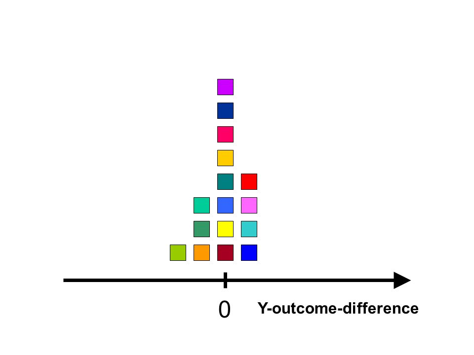 0 Y-outcome-difference