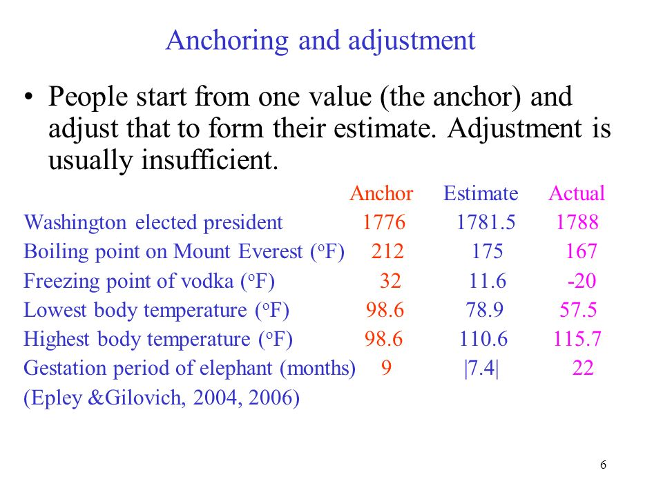 6 Anchoring and adjustment People start from one value (the anchor) and adjust that to form their estimate. Adjustment is usually insufficient. Anchor