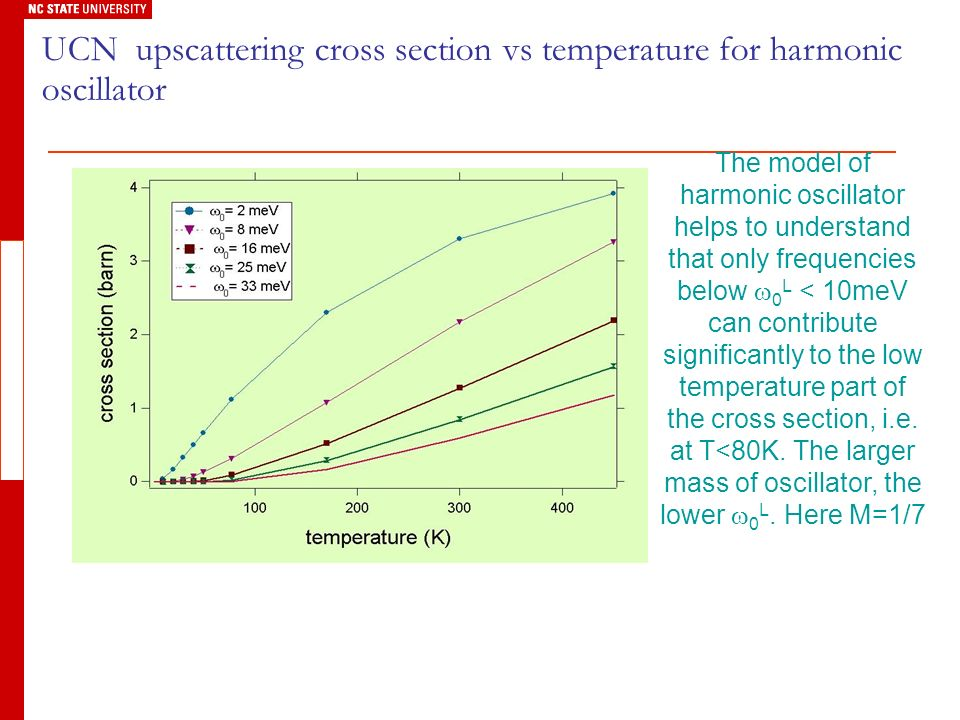 UCN upscattering cross section vs temperature for harmonic oscillator The model of harmonic oscillator helps to understand that only frequencies below 0 L < 10meV can contribute significantly to the low temperature part of the cross section, i.e.