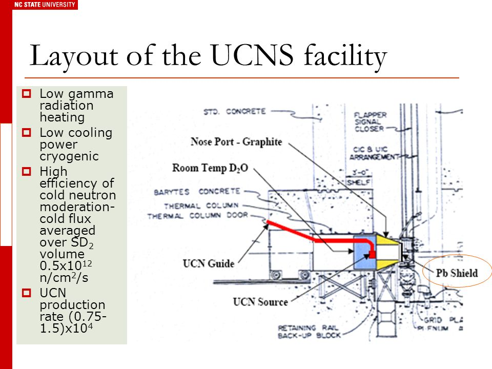 Layout of the UCNS facility Low gamma radiation heating Low cooling power cryogenic High efficiency of cold neutron moderation- cold flux averaged over SD 2 volume 0.5x10 12 n/cm 2 /s UCN production rate (0.75- 1.5)x10 4