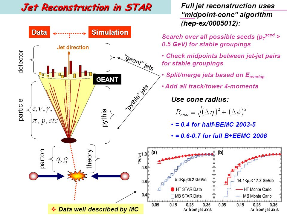 geant jets pythia jets Jet Reconstruction in STAR parton particle detectorDataSimulation GEANT pythia theory Search over all possible seeds (p T seed > 0.5 GeV) for stable groupings Check midpoints between jet-jet pairs for stable groupings Split/merge jets based on E overlap Add all track/tower 4-momenta Use cone radius: = 0.4 for half-BEMC 2003-5 = 0.6-0.7 for full B+EEMC 2006 Full jet reconstruction uses midpoint-cone algorithm (hep-ex/0005012): Data well described by MC