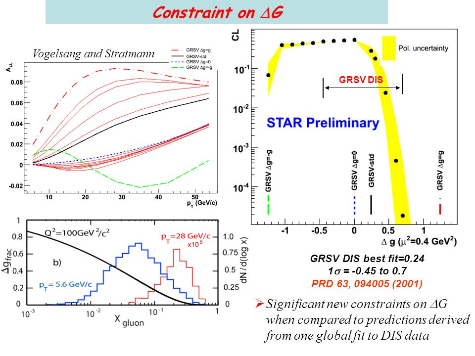 Vogelsang and Stratmann Significant new constraints on G when compared to predictions derived from one global fit to DIS data GRSV DIS best fit=0.24 1 = -0.45 to 0.7 PRD 63, 094005 (2001) GRSV DIS Constraint on G