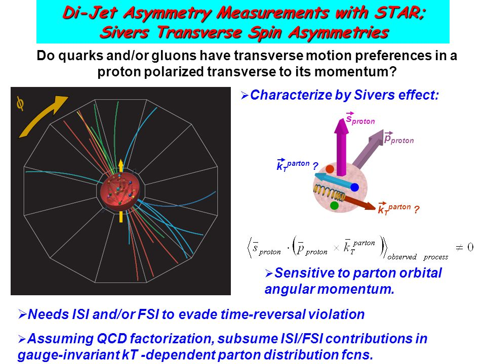 Di-Jet Asymmetry Measurements with STAR; Sivers Transverse Spin Asymmetries Needs ISI and/or FSI to evade time-reversal violation Assuming QCD factorization, subsume ISI/FSI contributions in gauge-invariant kT -dependent parton distribution fcns.