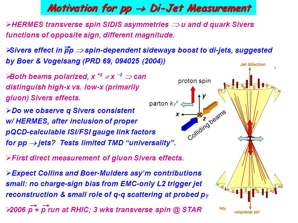 Do we observe q Sivers consistent w/ HERMES, after inclusion of proper pQCD-calculable ISI/FSI gauge link factors for pp jets.