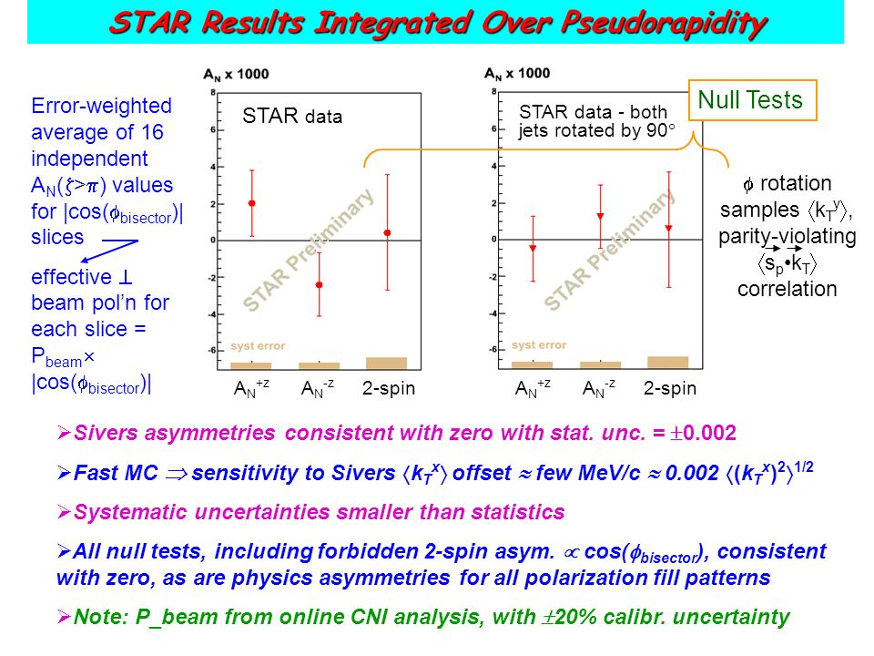 Error-weighted average of 16 independent A N ( > ) values for |cos( bisector )| slices effective beam poln for each slice = P beam |cos( bisector )| rotation samples k T y, parity-violating s p k T correlation STAR data - both jets rotated by 90 Null Tests STAR Results Integrated Over Pseudorapidity Sivers asymmetries consistent with zero with stat.