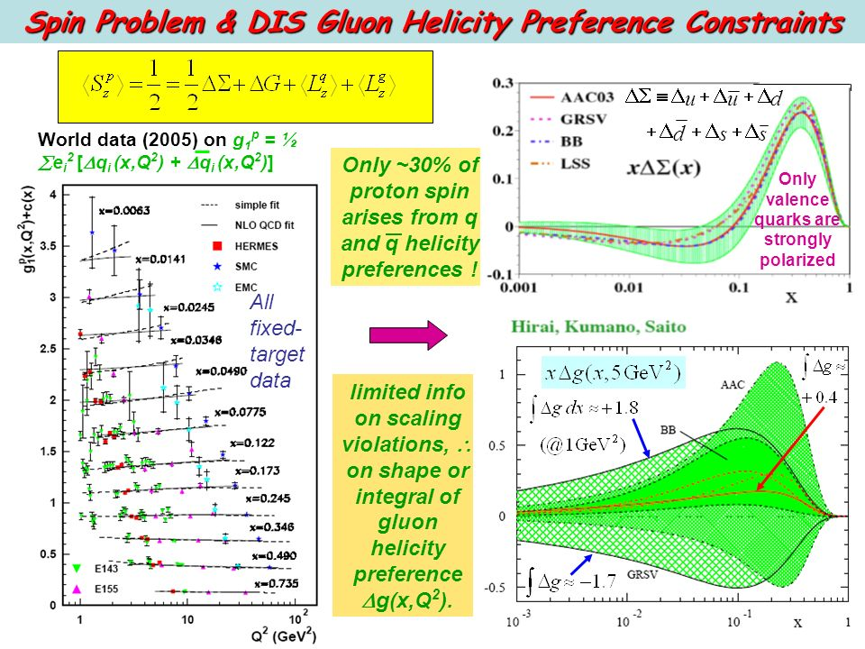 Spin Problem & DIS Gluon Helicity Preference Constraints World data (2005) on g 1 p = ½ e i 2 [ q i (x,Q 2 ) + q i (x,Q 2 )] All fixed- target data Only ~30% of proton spin arises from q and q helicity preferences .