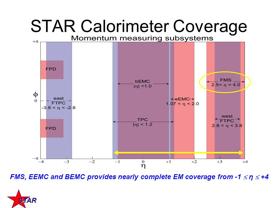 STAR FMS, EEMC and BEMC provides nearly complete EM coverage from -1 η +4 STAR Calorimeter Coverage