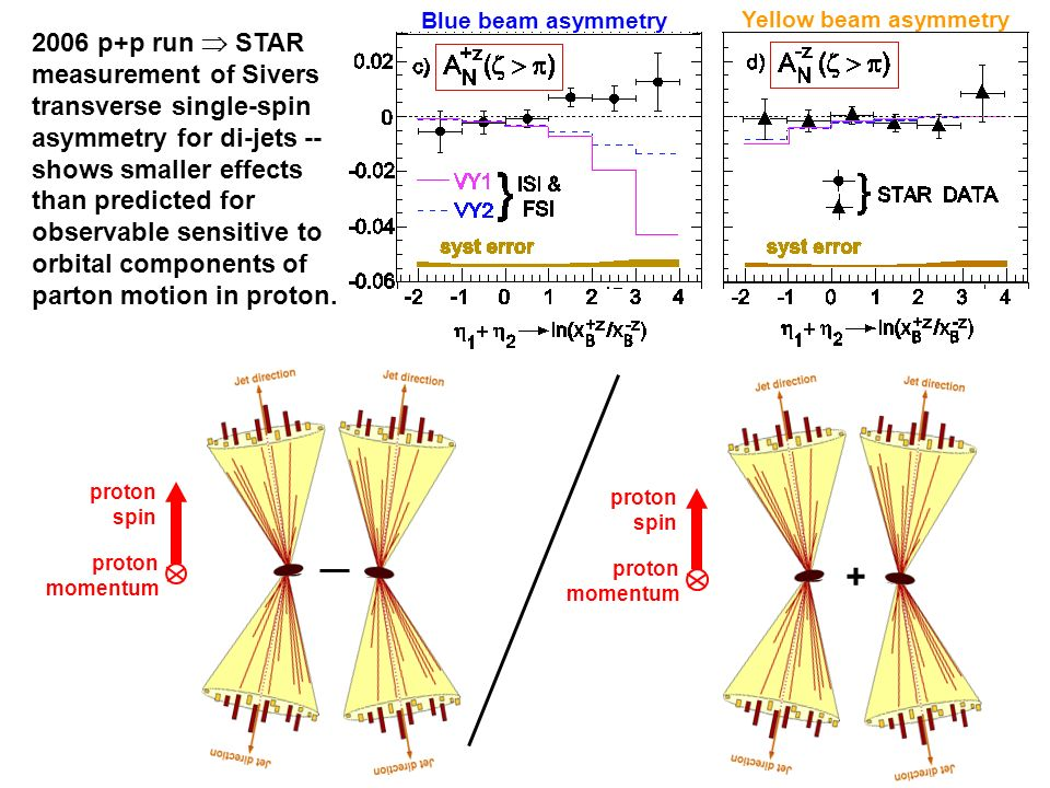 proton spin proton momentum proton spin proton momentum + Blue beam asymmetry Yellow beam asymmetry 2006 p+p run STAR measurement of Sivers transverse single-spin asymmetry for di-jets -- shows smaller effects than predicted for observable sensitive to orbital components of parton motion in proton.