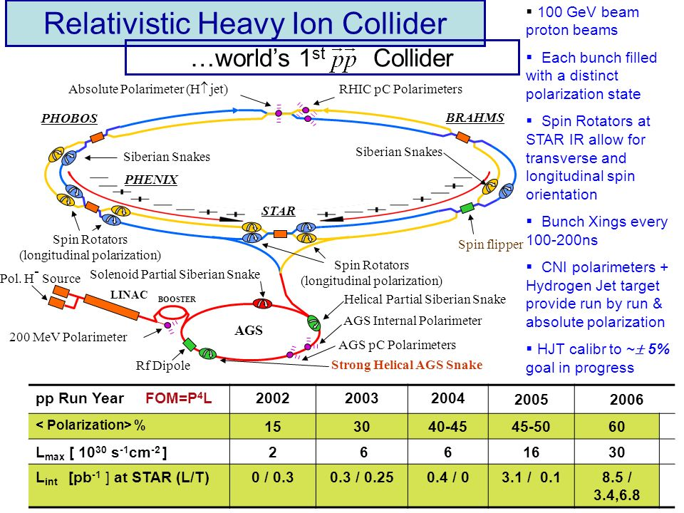 Relativistic Heavy Ion Collider 100 GeV beam proton beams Each bunch filled with a distinct polarization state Spin Rotators at STAR IR allow for transverse and longitudinal spin orientation Bunch Xings every 100-200ns CNI polarimeters + Hydrogen Jet target provide run by run & absolute polarization HJT calibr to ~ 5% goal in progress …worlds 1 st Collider pp Run Year FOM=P 4 L200220032004 2005 2006 % 153040-4545-5060 L max [ 10 30 s -1 cm -2 ]2 661630 L int [pb -1 ] at STAR (L/T)0 / 0.30.3 / 0.250.4 / 03.1 / 0.18.5 / 3.4,6.8