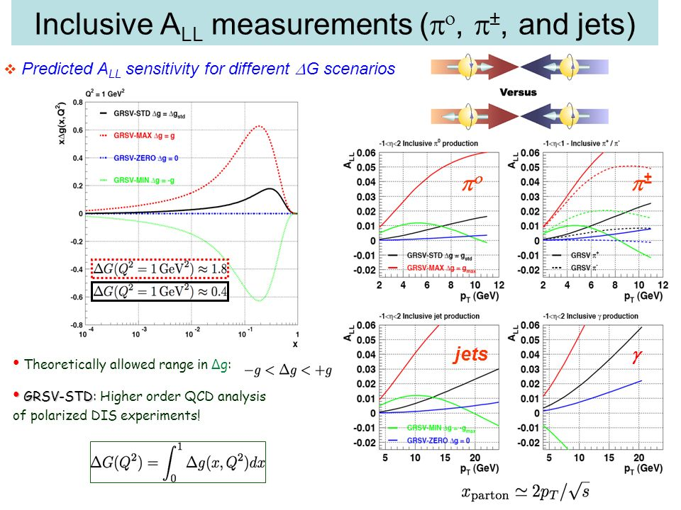 Theoretically allowed range in Δ g: GRSV-STD GRSV-STD: Higher order QCD analysis of polarized DIS experiments.