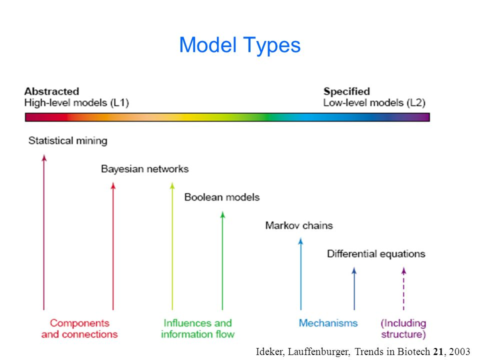 Model Types Ideker, Lauffenburger, Trends in Biotech 21, 2003