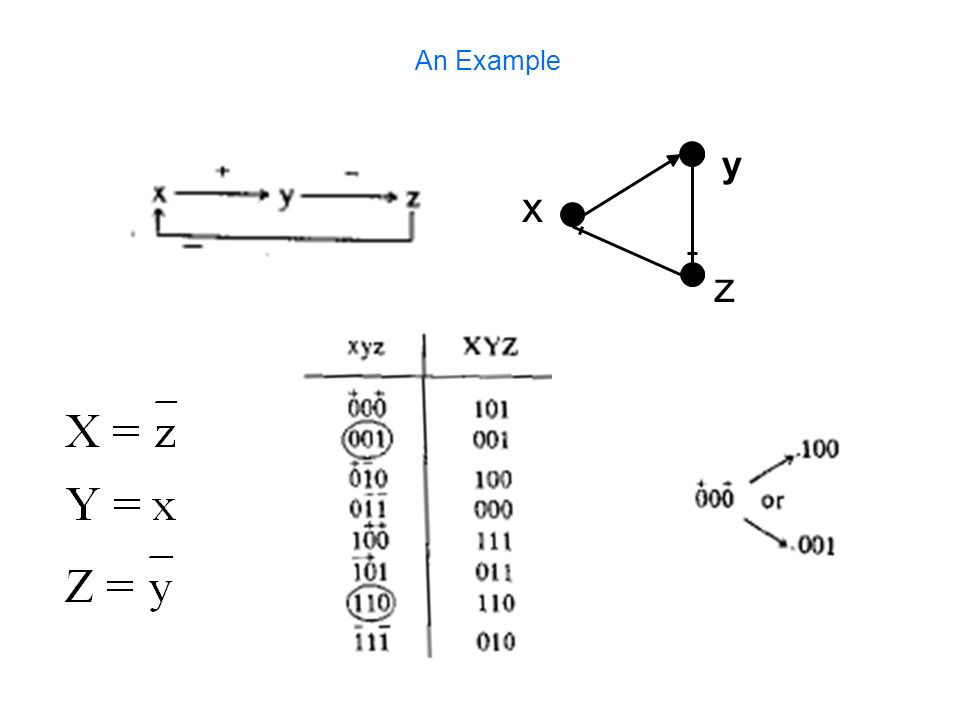 An Example x y z