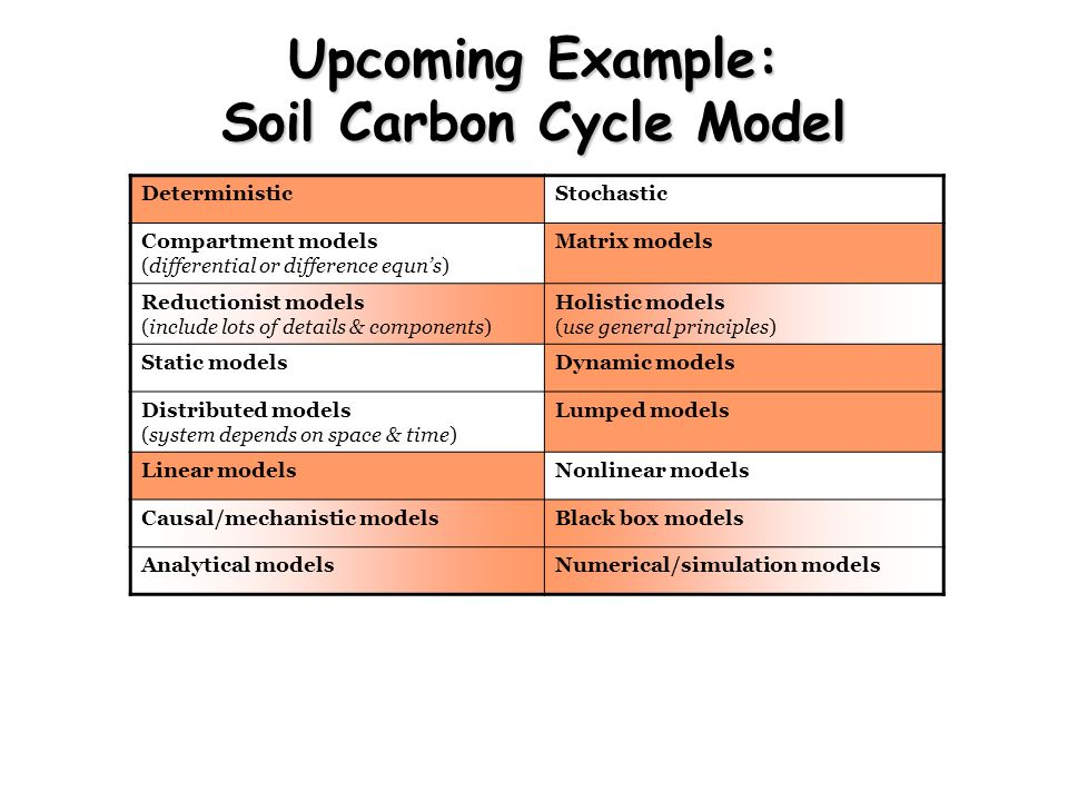 Upcoming Example: Soil Carbon Cycle Model DeterministicStochastic Compartment models (differential or difference equns) Matrix models Reductionist mod