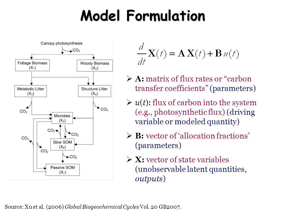 Source: Xu et al. (2006) Global Biogeochemical Cycles Vol. 20 GB2007. Model Formulation A: matrix of flux rates or carbon transfer coefficients (param