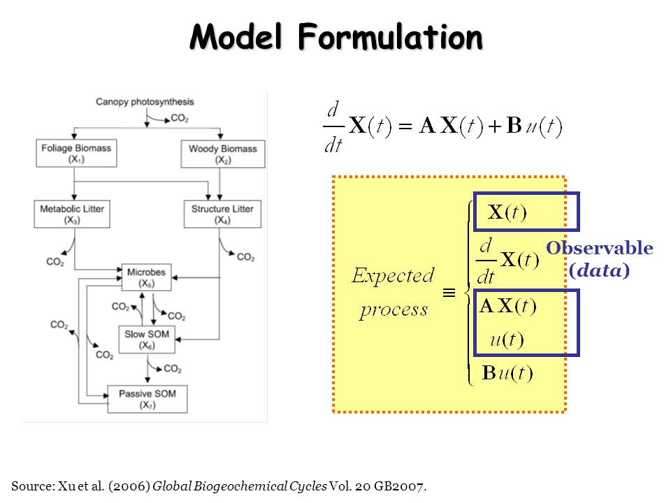 Source: Xu et al. (2006) Global Biogeochemical Cycles Vol. 20 GB2007. Model Formulation Observable (data)
